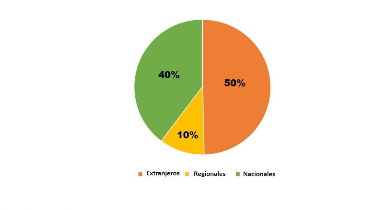 Tipo de inversor en América Latina