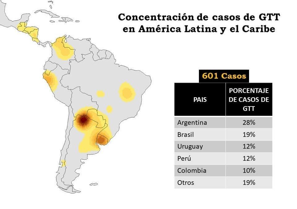 Concentración de Casos de Grandes Transacciones de Tierra en América Latina y el Caribe